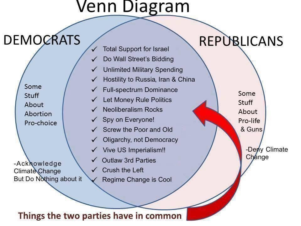 pinkprius   u0026quot  venn diagram of  democrats vs   republicans